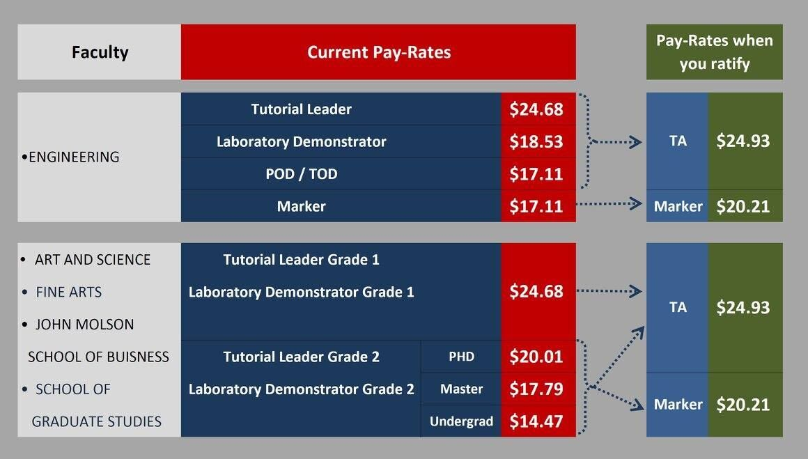 The old pay rates for TA's compared to new pay rates ratified on Sept 14. Photo courtesy of TRAC.