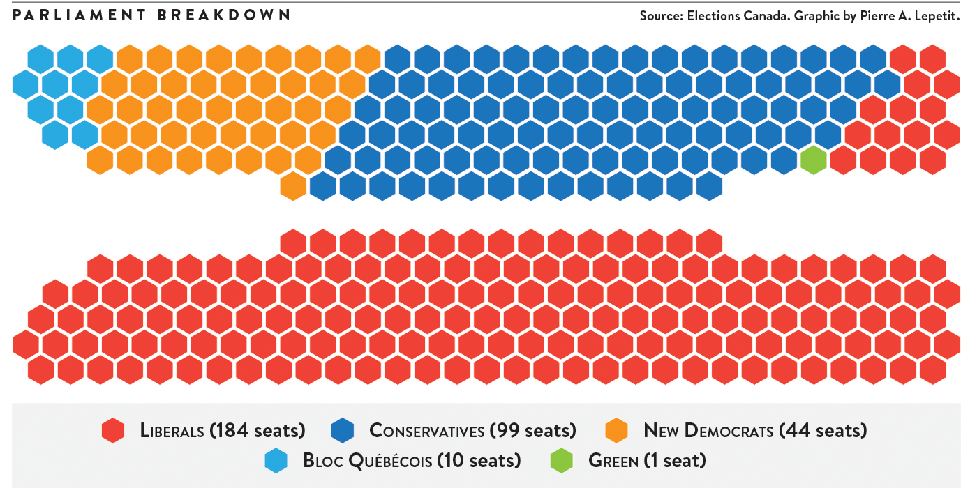 Source: Elections Canada. Graphic by Pierre A. Lepetit.